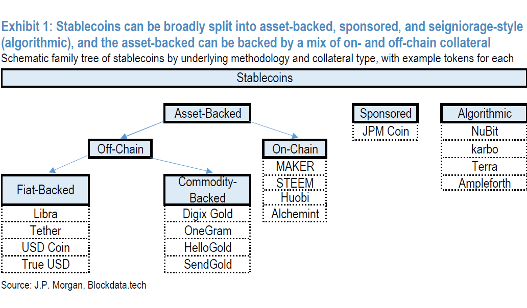 JPMorgan Warns Stablecoins Like Libra At Risk From Negative