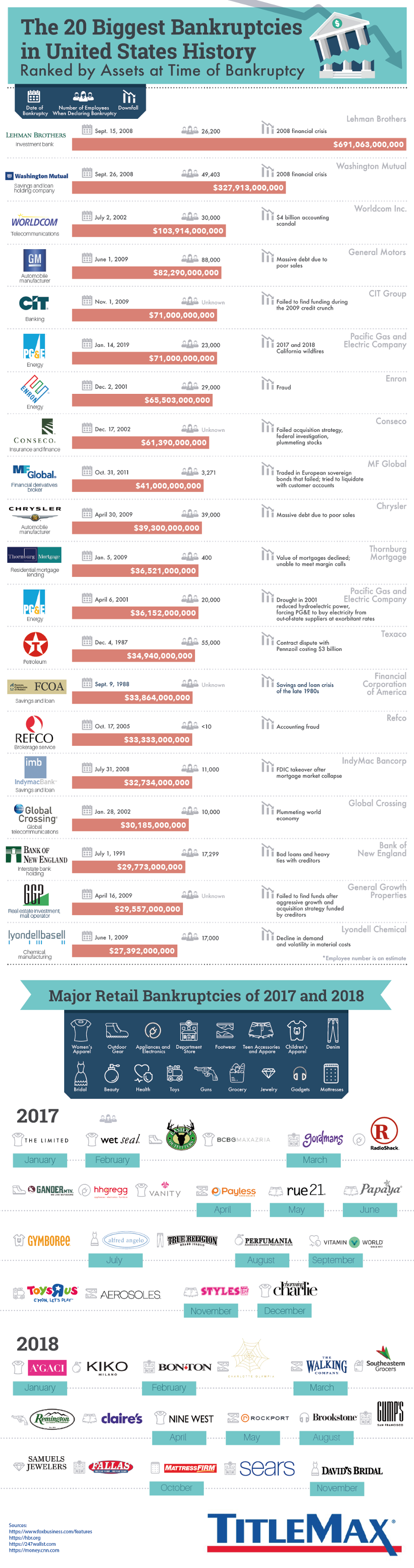 Visualizing The 20 Biggest Bankruptcies In US History