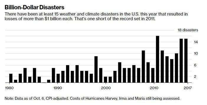 Note: Data as of Oct. 6, CPI-adjusted. Costs of Hurricanes Harvey, Irma and Maria still being assessed.