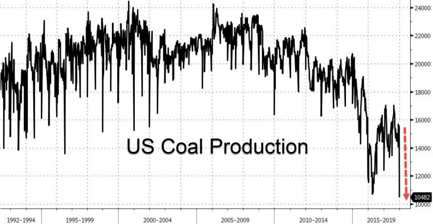 https://www.zerohedge.com/sites/default/files/inline-images/20180105_coal.jpg