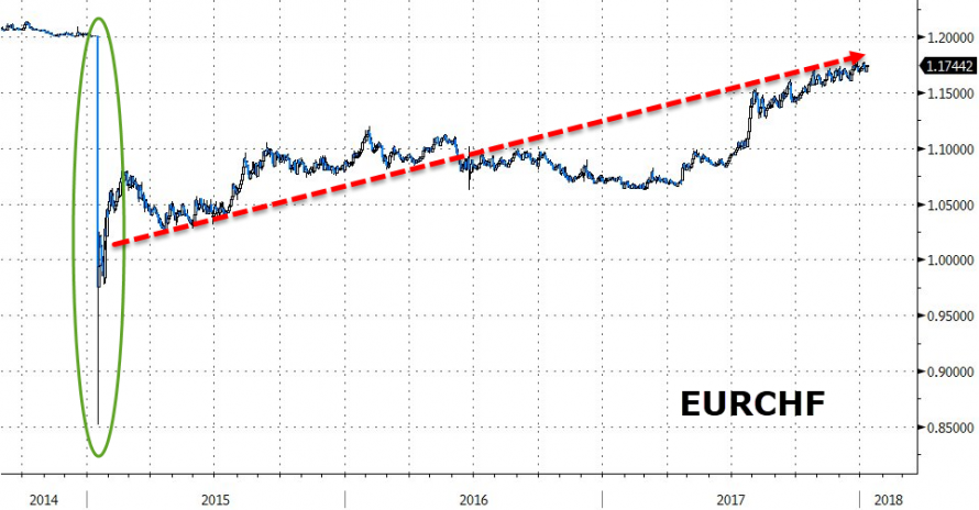 https://www.zerohedge.com/sites/default/files/inline-images/20180109_eurchf.png