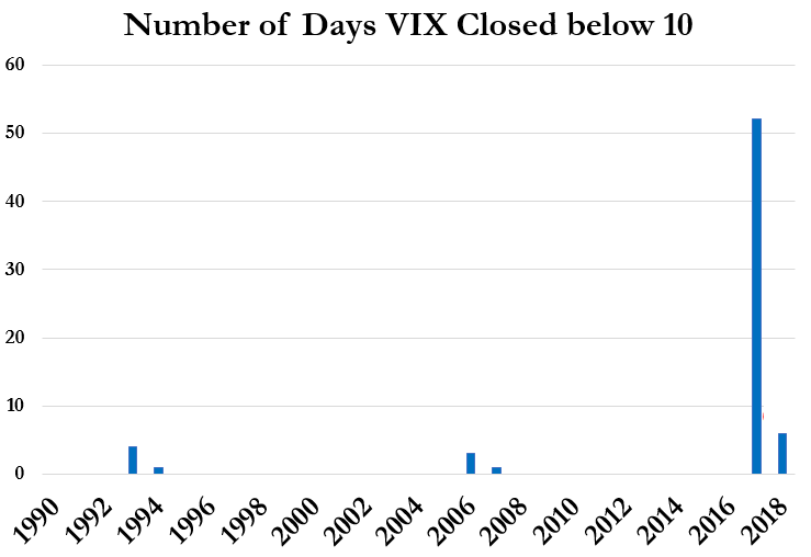 https://www.zerohedge.com/sites/default/files/inline-images/20180109_vix.png