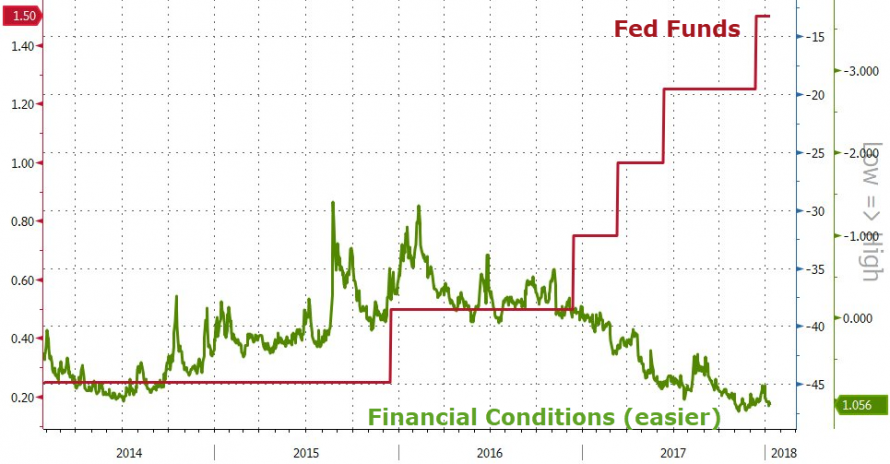 https://www.zerohedge.com/sites/default/files/inline-images/20180111_Eod17.png