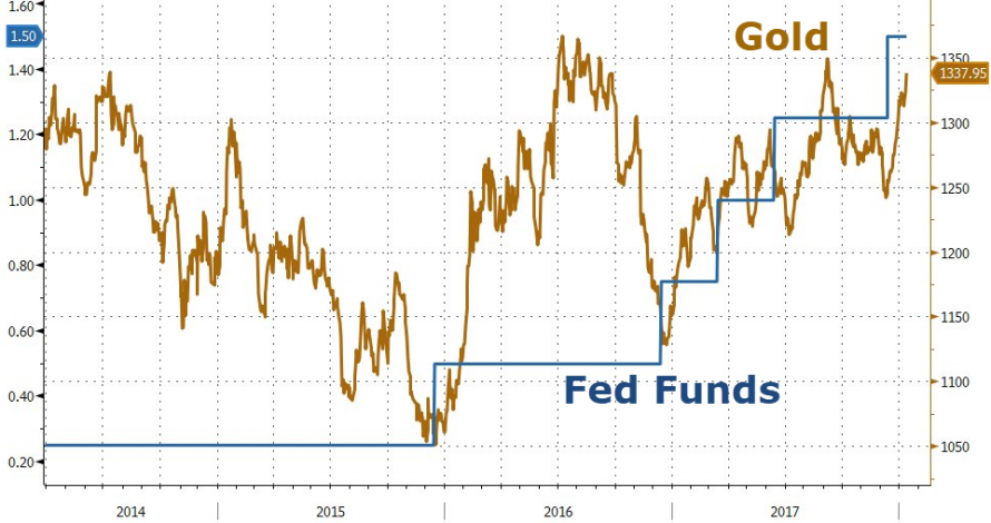 https://www.zerohedge.com/sites/default/files/inline-images/20180113_gold4.png