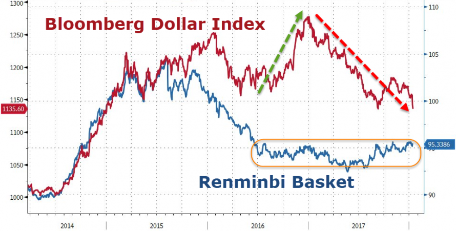 https://www.zerohedge.com/sites/default/files/inline-images/20180115_dollar.png
