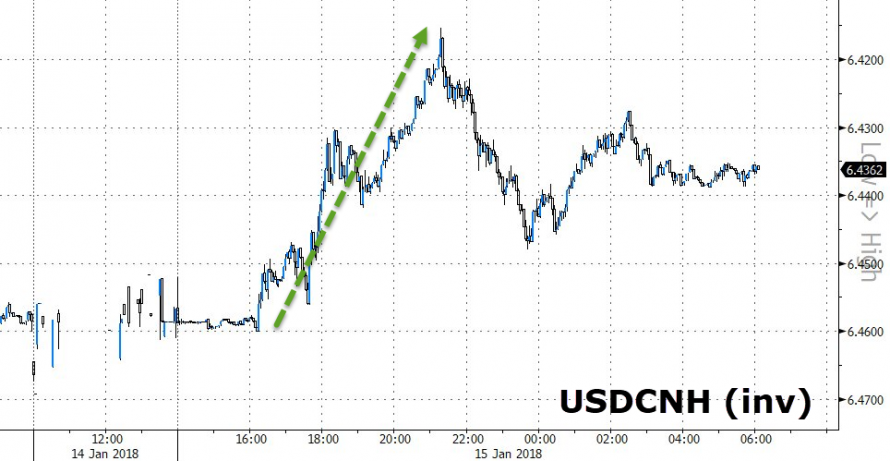 https://www.zerohedge.com/sites/default/files/inline-images/20180115_dollar1_0.png