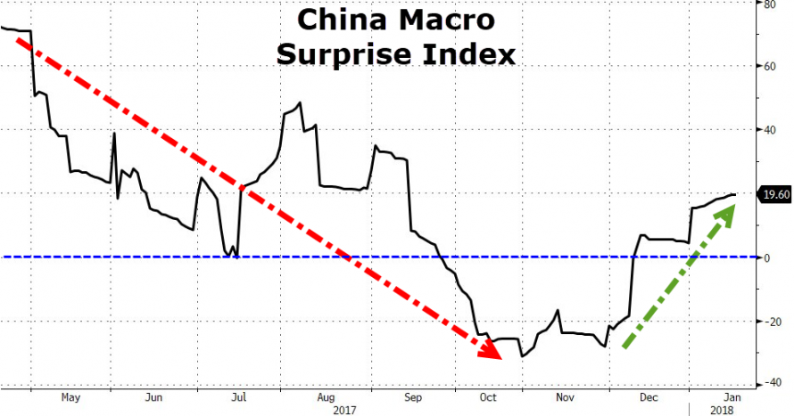 https://www.zerohedge.com/sites/default/files/inline-images/20180117_china1.png