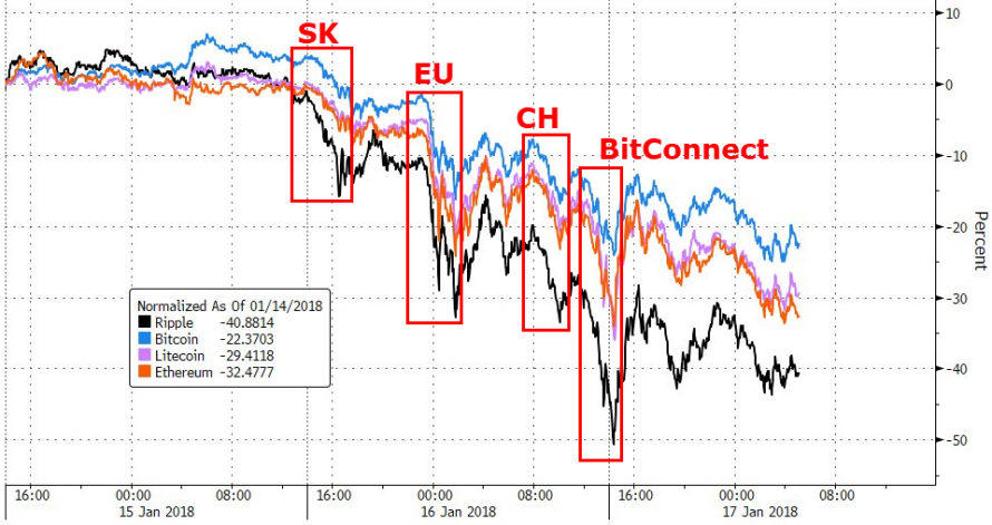 https://www.zerohedge.com/sites/default/files/inline-images/20180117_crypto.png