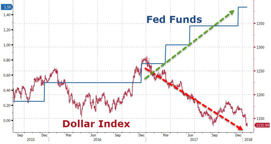 https://www.zerohedge.com/sites/default/files/inline-images/20180118_dollar1.png