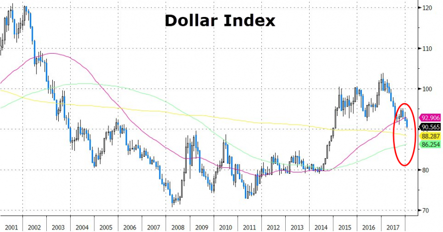 https://www.zerohedge.com/sites/default/files/inline-images/20180118_dollar2.png