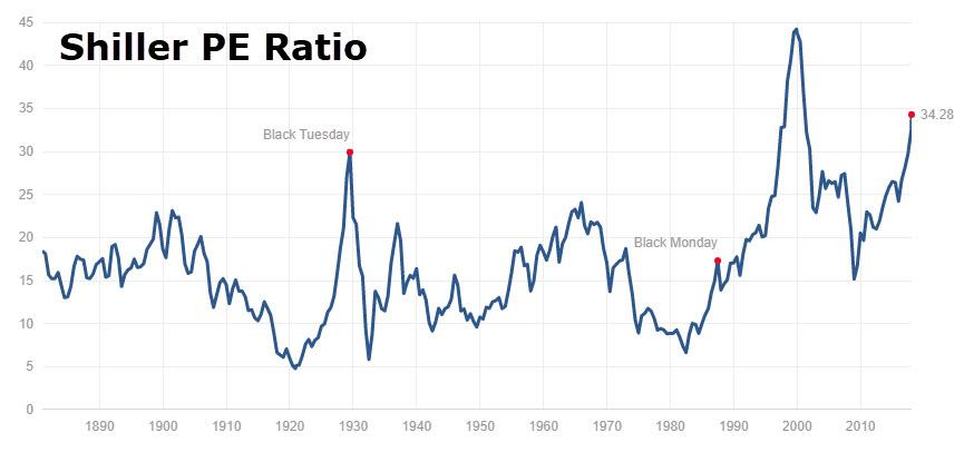 https://www.zerohedge.com/sites/default/files/inline-images/20180123_shiller.jpg
