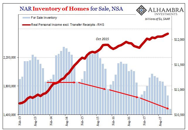 https://www.zerohedge.com/sites/default/files/inline-images/20180125_housing4.jpg