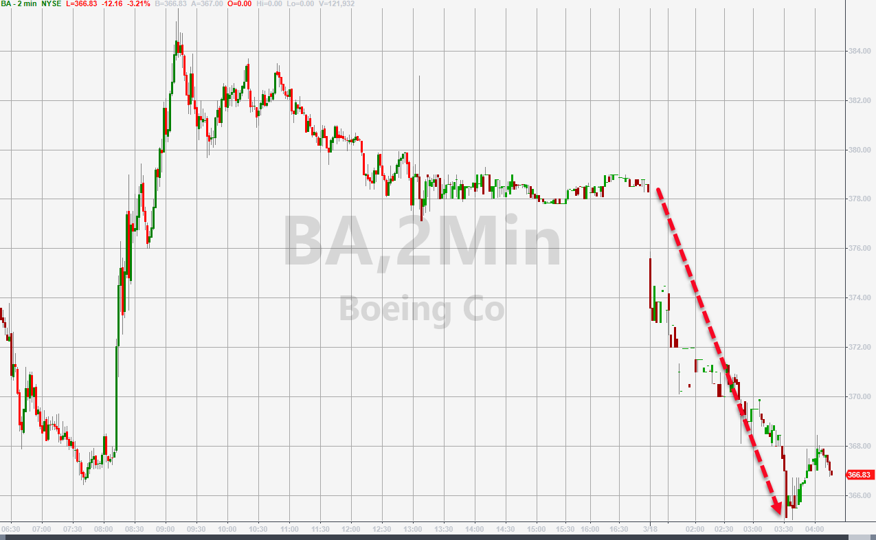 Boeing Tumbles On Grand Jury Subpoena Probing 737 MAX Approval