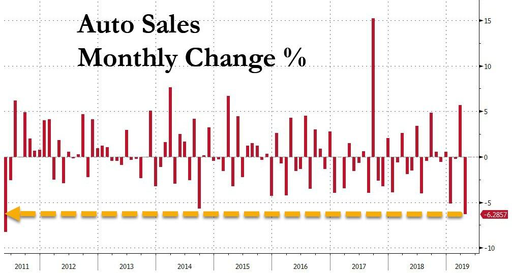 Us Auto Sales >> Tyler Durden Blog April Us Auto Sales Crash 6 1 Worst