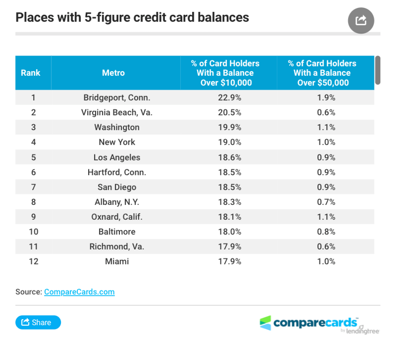 Here Are The Cities With Highest 5-Figure Credit Card