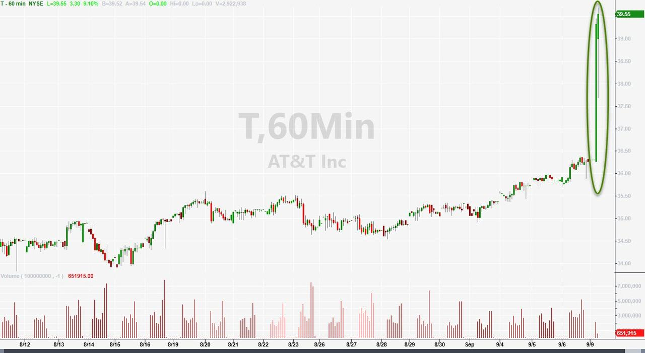 AT&T Stock Soars After Activist Elliott Pushes For Breakup