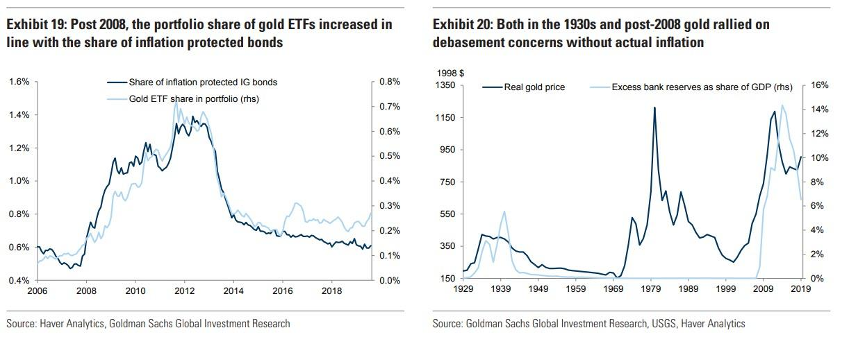 The Road To Retirement: Millennials Put Their Faith In Bitcoin But Goldman Says Go With Gold