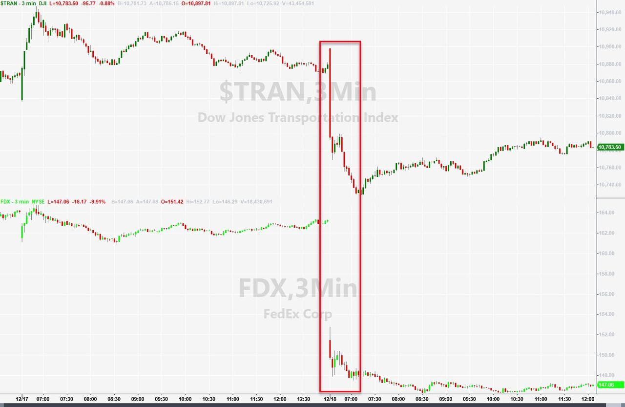 FedEx FUBAR, Tesla Tops, Crypto Chaos, & The Steepest Yield Curve In 13 Months
