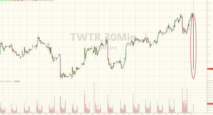 Twitter Shares Slump After Disappointing Sales Guidance; MAUs Fall For 2nd Quarter