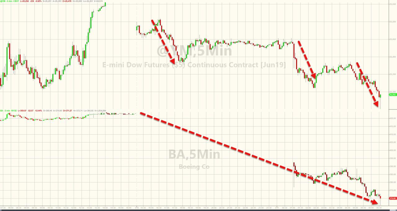 Boeing Down 13%, Biggest Drop Since 2001, After Ethiopian Air Crash