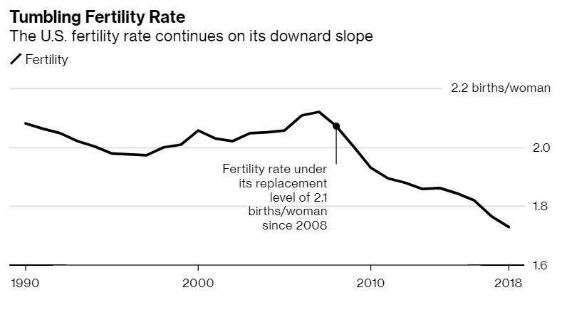 Us Birth Rate Plunges To All Time Low As More Women Choose