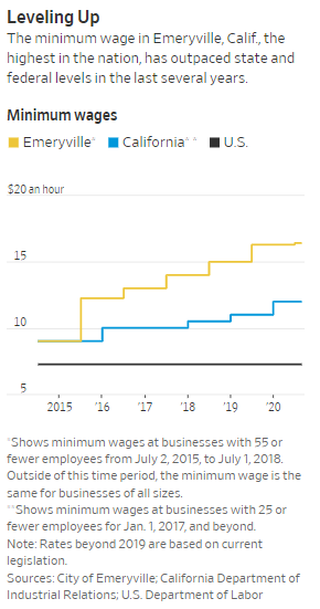 """I Don't See How We'll Survive"" – Rising Minimum Wage Squeezes California Restaurants"