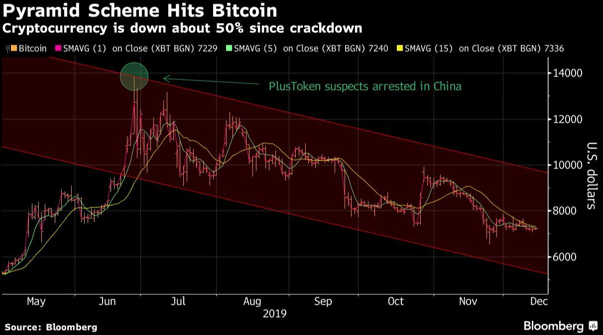 Chinese Crypto Scammers Helped Inspire Recent Bitcoin Market Carnage