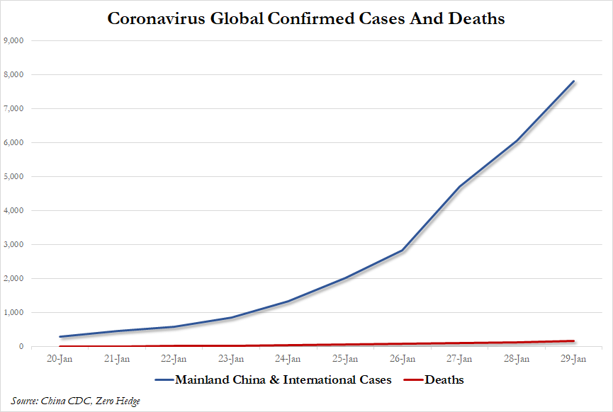 Reporters Claim To Have Proof China Lying About Virus Death Toll As Total Cases Near 8,000; 12,000 More Suspected 2020-01-29%20%282%29_0
