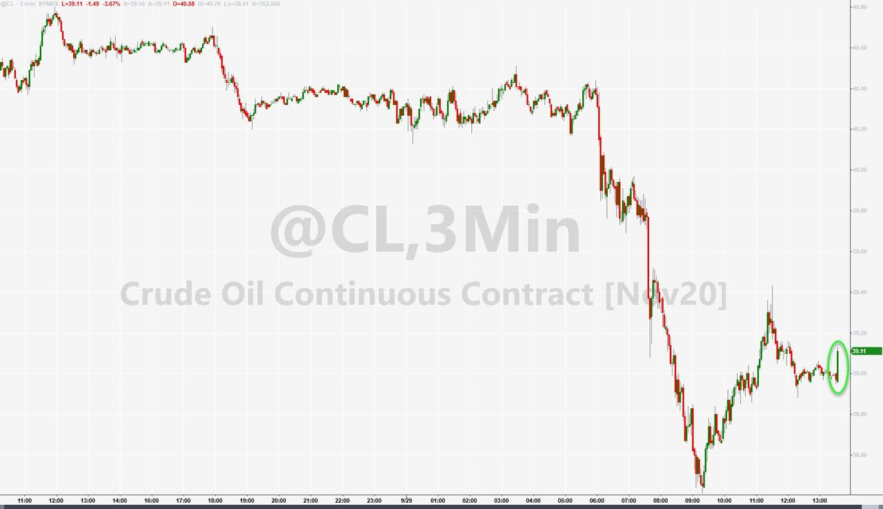 WTI Rebounds Above  After Surprise Crude Draw