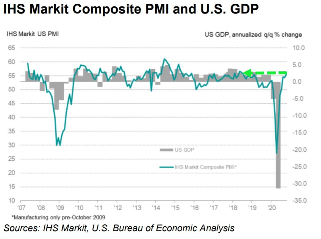 US Manufacturing Disappoints In Early October PMI Data As Election Anxiety Builds