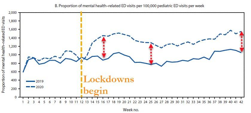 2020-11-12_14-26-46 Collateral Damage? CDC Admits COVID Lockdowns Sparked Surge In Children's Mental Health Issues