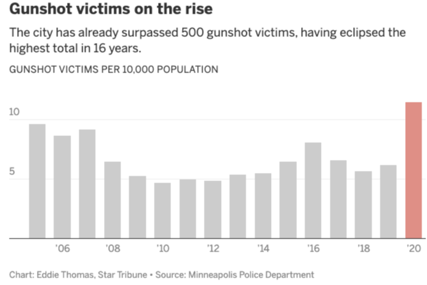 Defunding Police Backfires In Minneapolis As Shootings, Homicides, And Carjackings Surge