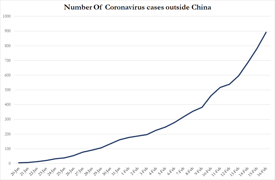 Number of COVID-19 Infections outside China as of Feb 16, 2020