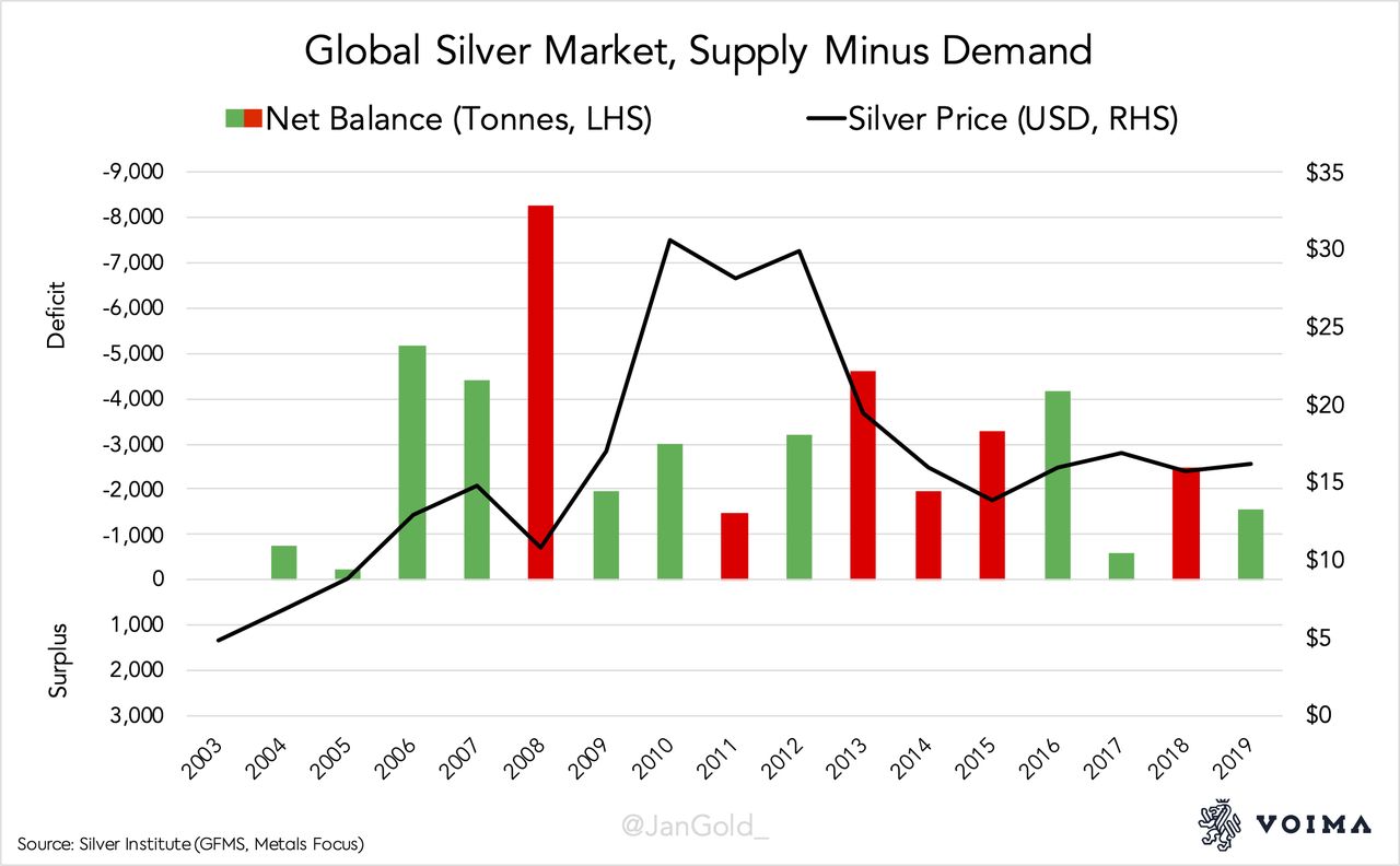 Warning: Misleading Silver Supply And Demand Data