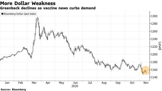 Goldman, Citi See Dollar Sliding In 2021, Plunging As Much As 20%