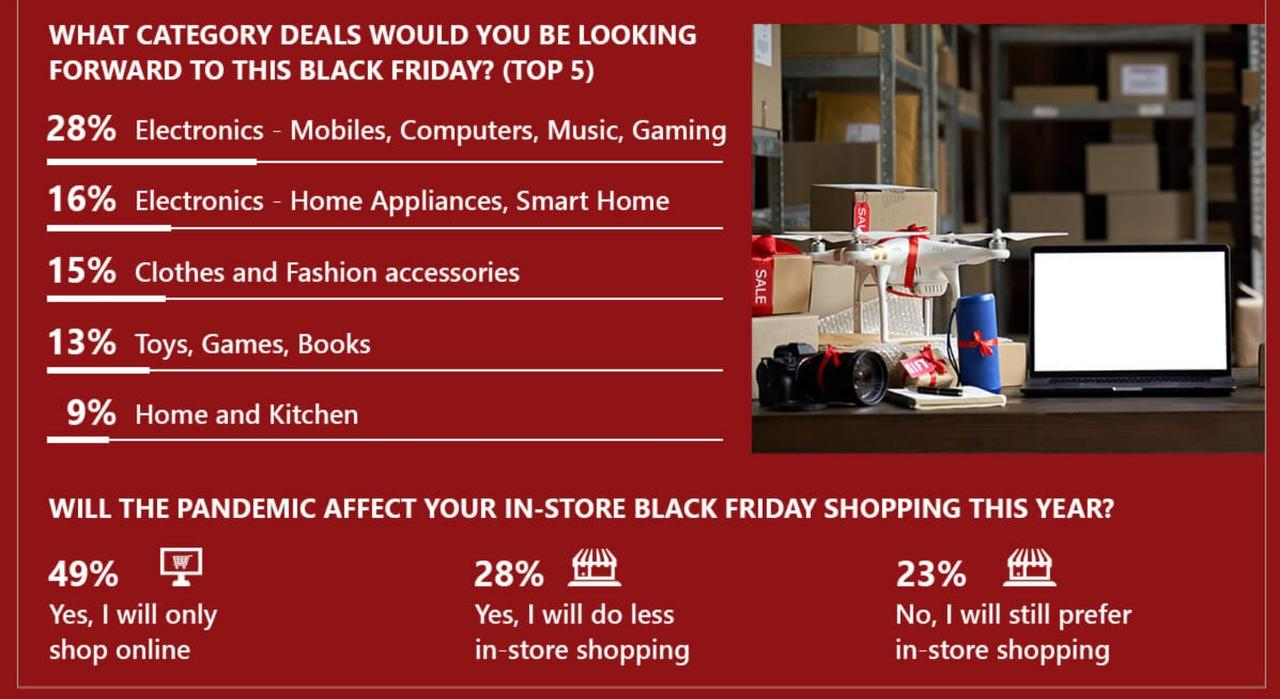 Roughly Half Of Americans Will Do Most, Or All, Holiday Shopping Online This Year: Survey