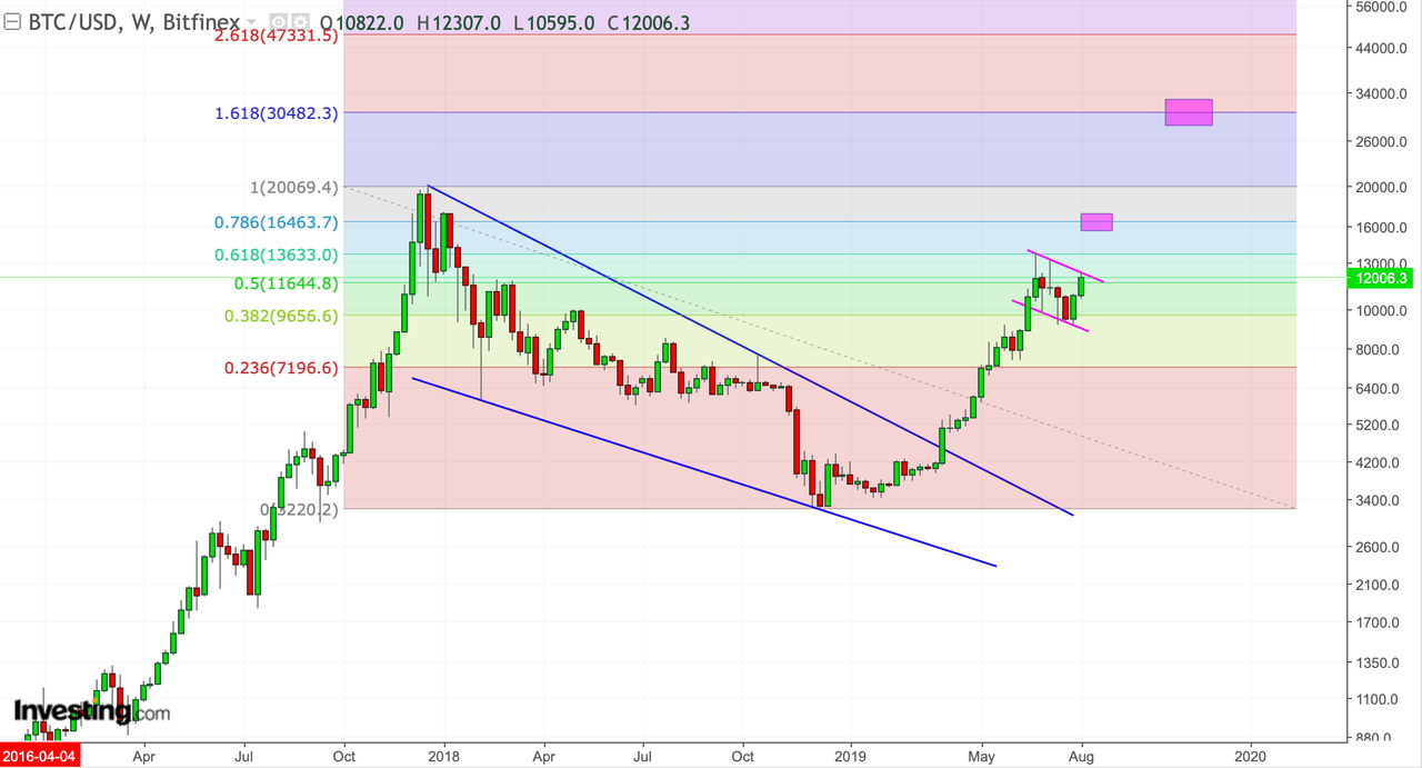 "Bitcoin Bull Chart: ""We're Witnessing A Historic Battle"""
