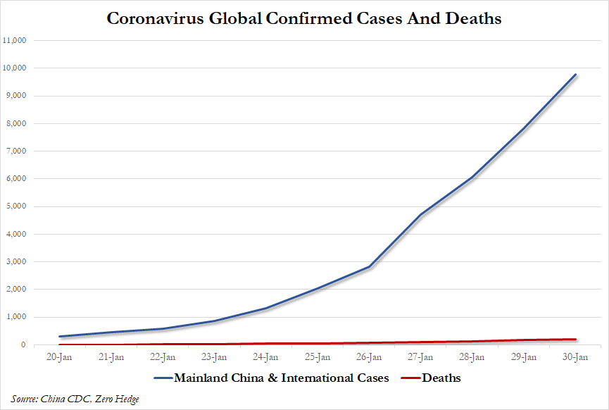 "CoV UPDATE - ""I'm In An Apocalypse"" – New Accounts From Wuhan plus MORE CASES"
