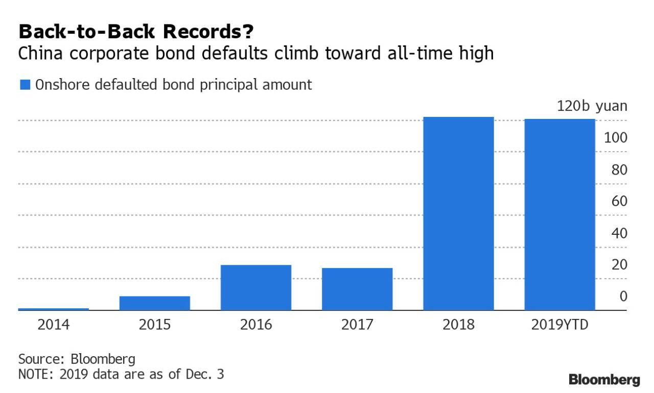 China Set To Make History With Record Number Of Bond Defaults In 2019