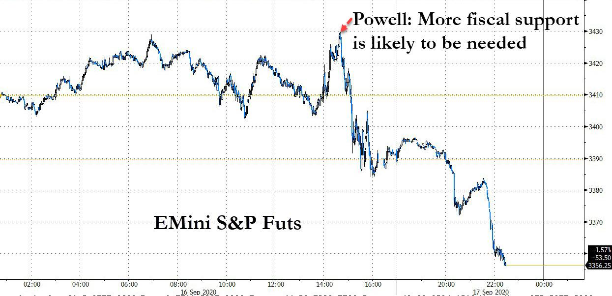 Trump Agrees With Powell: Much Higher Fiscal Stimulus Is Needed... And Why That Could Crash Stocks