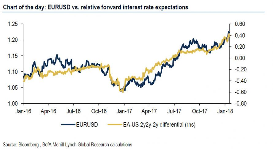 Clearly On A Backtest The 2y2y 2y Forward Spread Captures Eurusd Moves Far More Accurately Than Simple Real Spot Delta As Seen Up Top