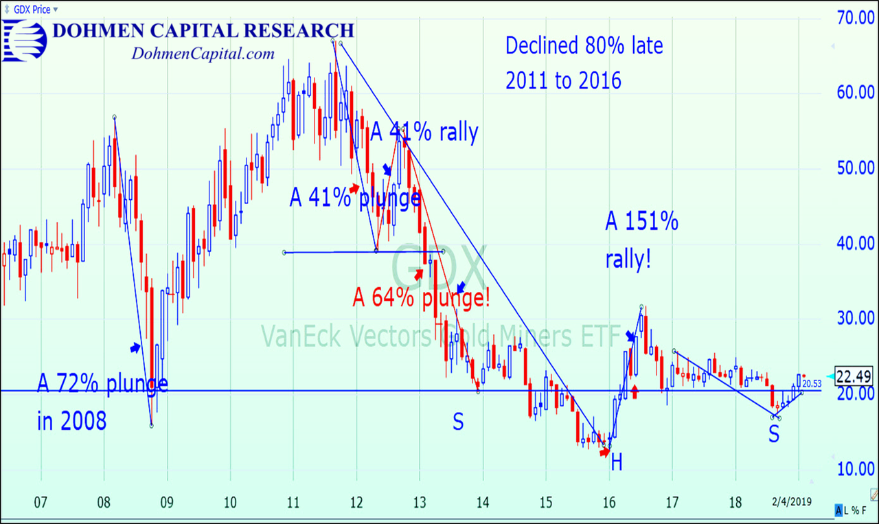Dohmen Capital Research - GDX chart 2007 to 2019