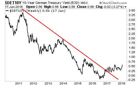 German Bund Yields Breaking Out