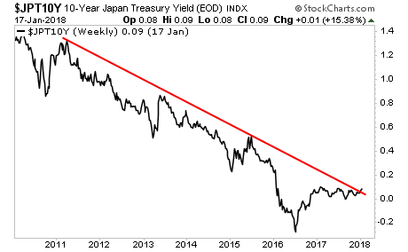 Japanese Government Bond Yields Rising