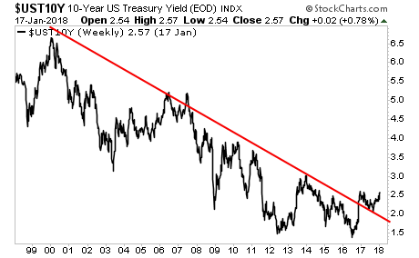 US Treasury Yields Breaking Out