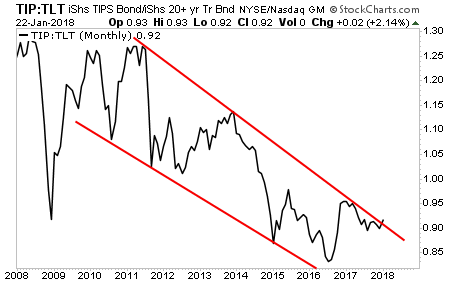 TIP:TLT ratio breaks out