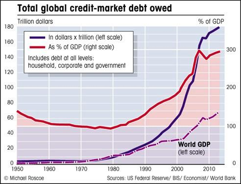 Graph of total global debt