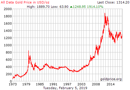 Gold long-term chart