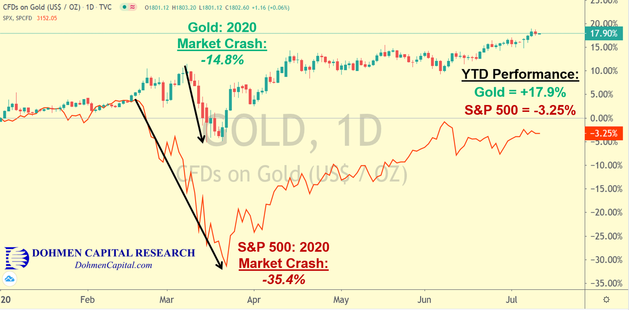 Gold vs S&P 500 Year to Date - July 9, 2020