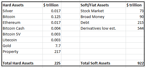 Table of hard and soft assets